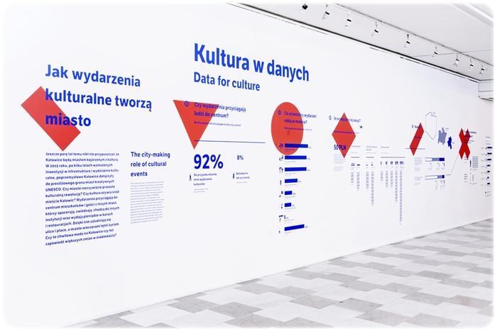 kultura w danych
